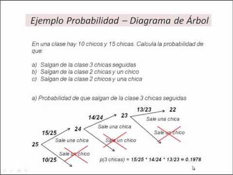 Clases De Matematicas Online Probabilidad Diagrama De Arbol Youtube