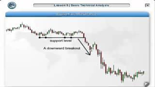MXTrade - Trading Tools: Basic Technical Analysis (Avoid Forex Scam Sites)