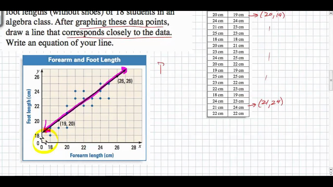 medium resolution of Scatter Plots - Line of Best Fit (examples