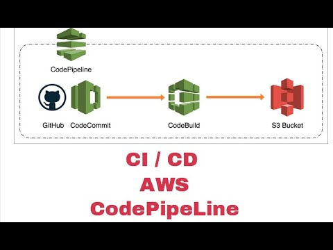 ci-/-cd-tutorial- -aws-codepipeline- -aws-codedeploy- -codecommit