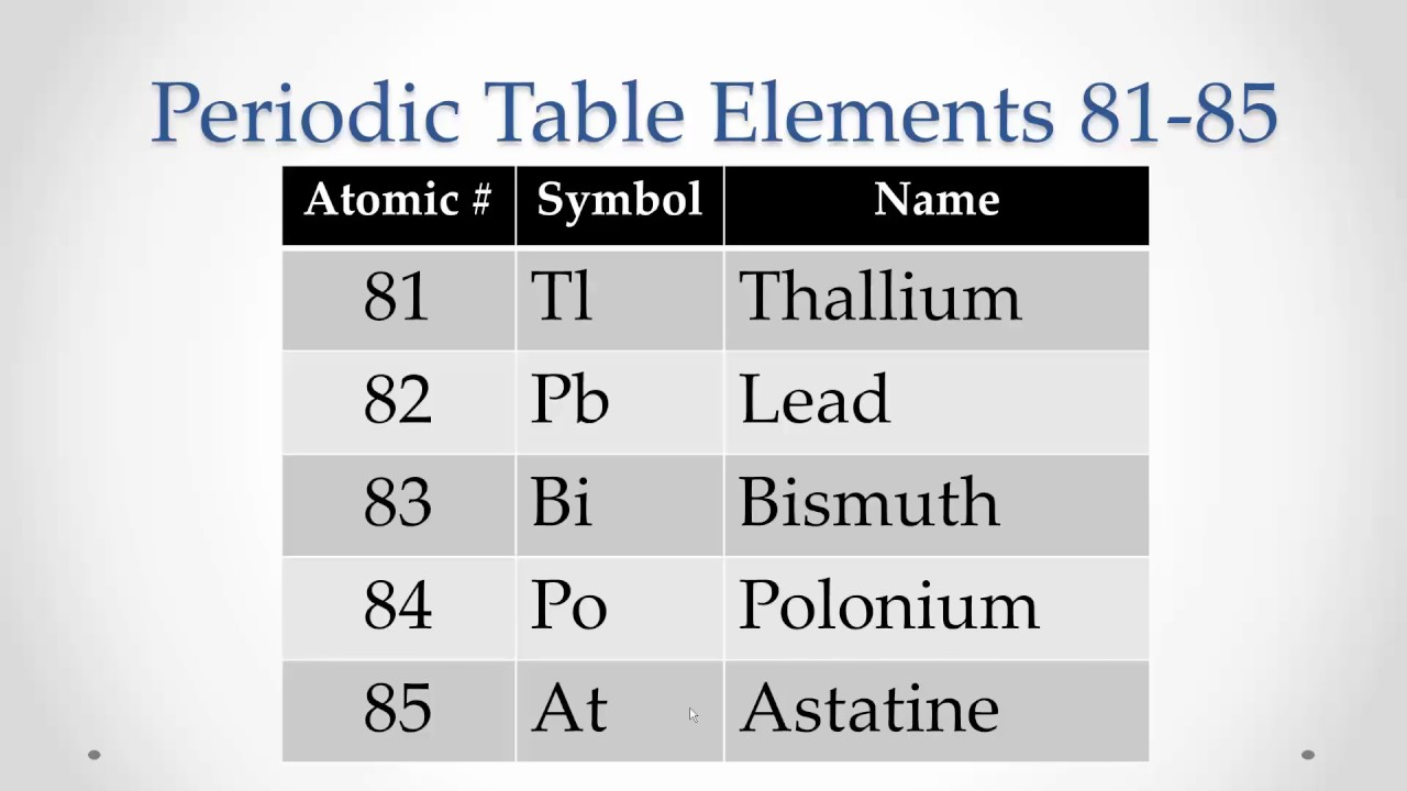 Periodic table elements 81 85 memorize repeat youtube for Table of elements 85
