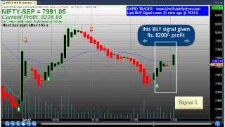 100% Day trading Software with Precise Buy Sell Signal