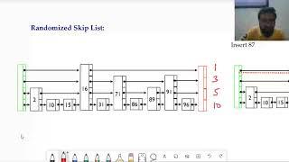 Skip Lists- Advanced Data Structure