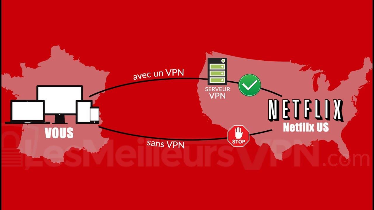 Les 9 meilleurs VPN qui marchent avec Netflix – ESSAIS GRATUITS 2019 !