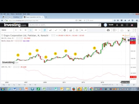 Technical Analysis (Lesson-7) Moving Averages