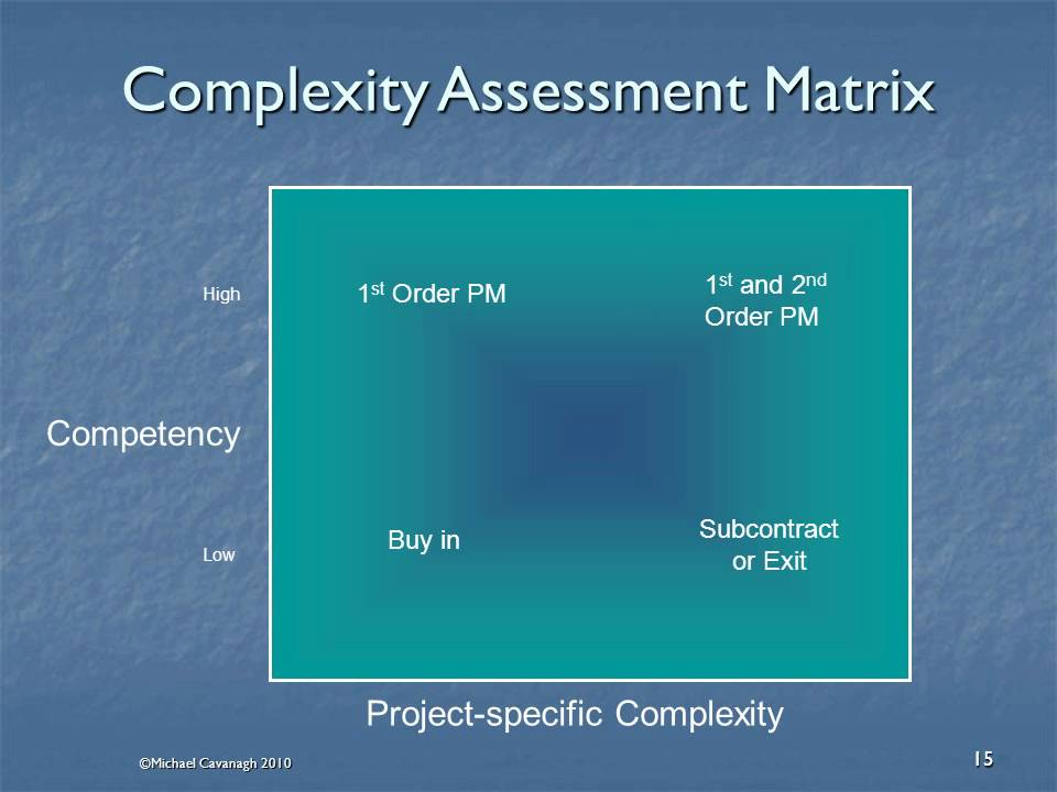 complexity measurement of a project activity Underestimating project complexity is widely accepted as one of the major causes of project failure examining the elements of a project (such as interfaces, stakeholders, cultures, environment, technology, etc) and their intricate interactions is key to mastering complexity.