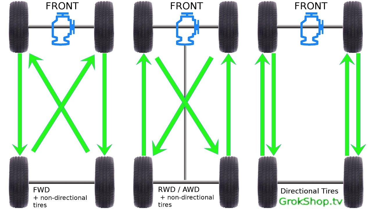 Diy Tire Rotation  Mazda Cx-5