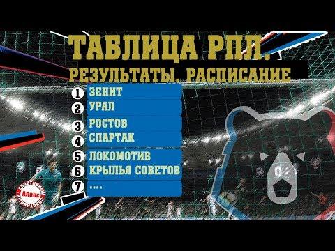 Чемпионат России по футболу 2019 / 2020. РПЛ. 2 тур. Результаты, таблица, расписание, голеадоры.