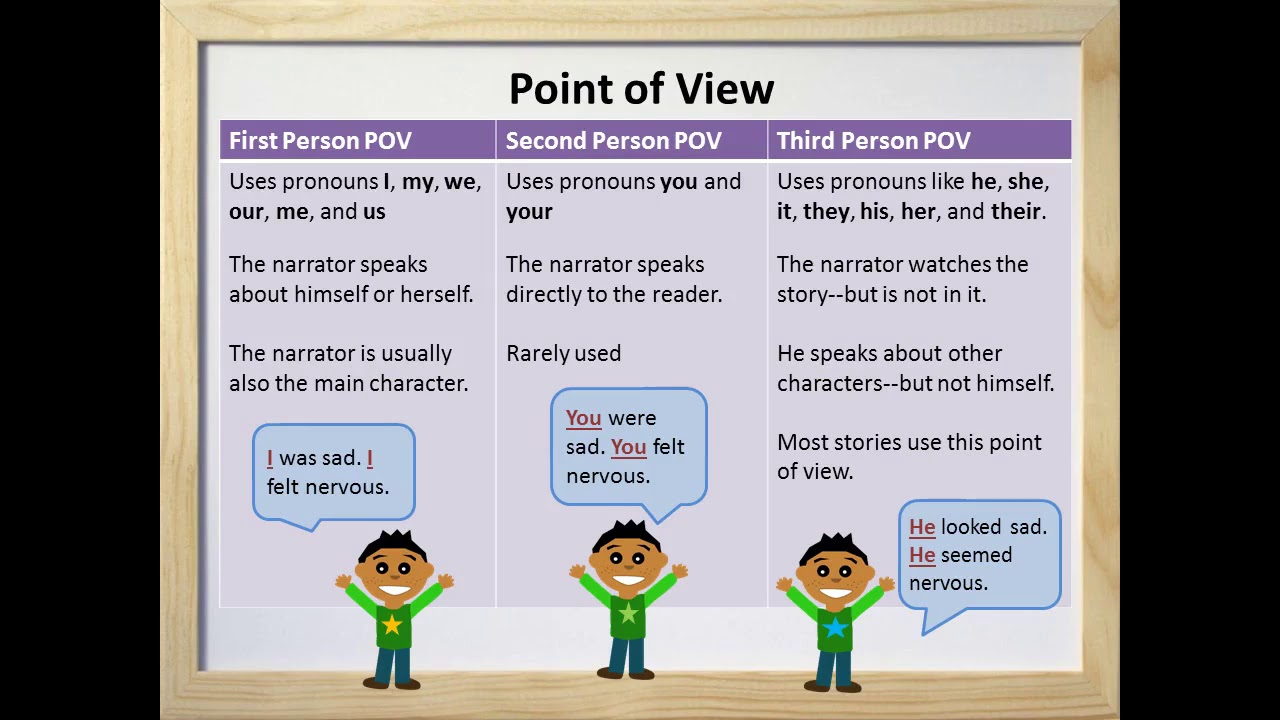Point of View (Part I) - First, Second, and Third Person -- Video ...