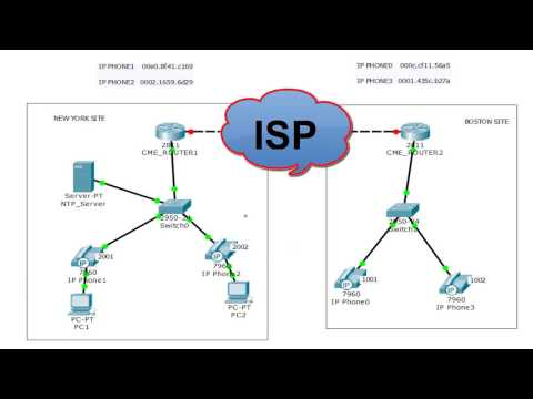 CCNA Voice – How To Connect VOIP Network To Remote Site