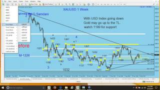 ( Webinar ) Forex Basic Technical Analysis  03-23-17.
