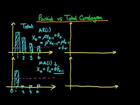 Partial vs total autocorrelation
