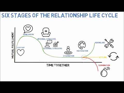 Six Stages of a Relationship Life Cycle from birth to death