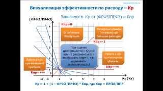 видео Основные подходы к оценке эффективности управления