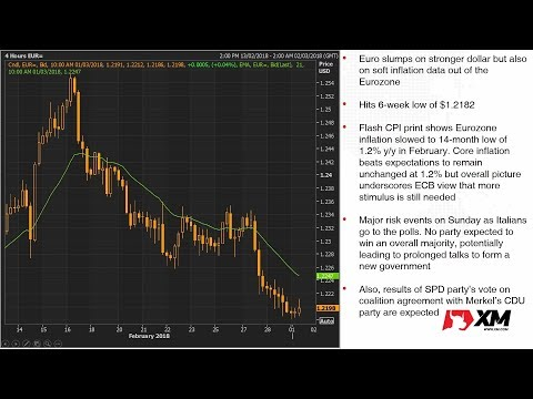 Forex News: 1/03/2018 - Dollar extends Powell-led gains but euro and pound slump