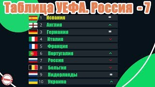 Таблица коэффициентов УЕФА Как Португалия обошла Россию Итоги Лига Чемпионов и Лига Европы