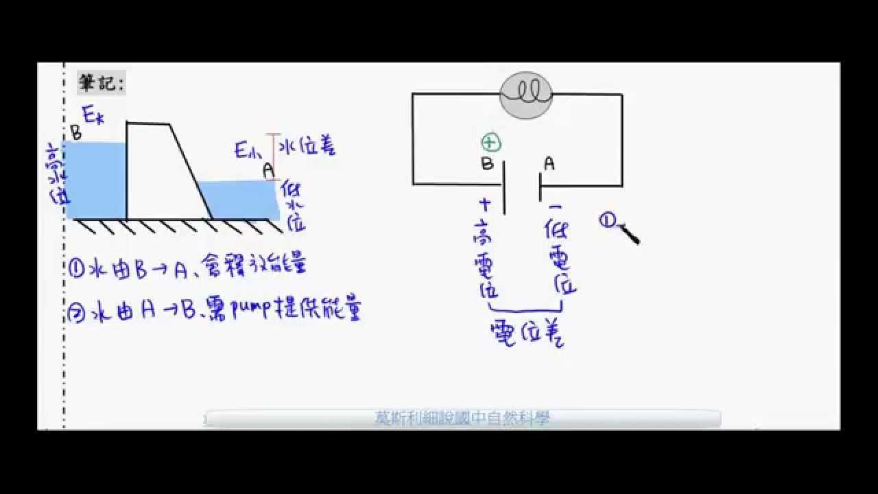 國三理化_電流熱效應_電能定義【國中理化】 - YouTube