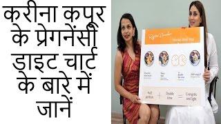 करीना कपूर का प्रेगनेंसी डाइट चार्ट Kareena Kapoor  Pregnancy Diet chart