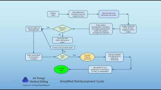 A brief description of the medical billing and coding payment process including reimbursement cycle for claim. includes simplified diagram of...