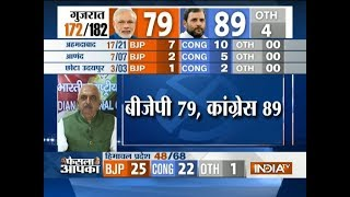 Assembly Poll Result: Congress ahead in Gujarat, BJP takes a lead in Himachal