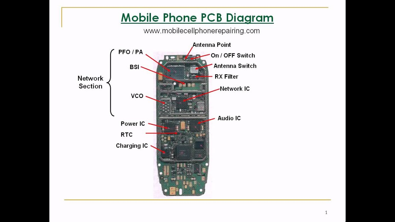 mobile phone parts identification how to identify parts components cellular phone connection diagram [ 1280 x 720 Pixel ]