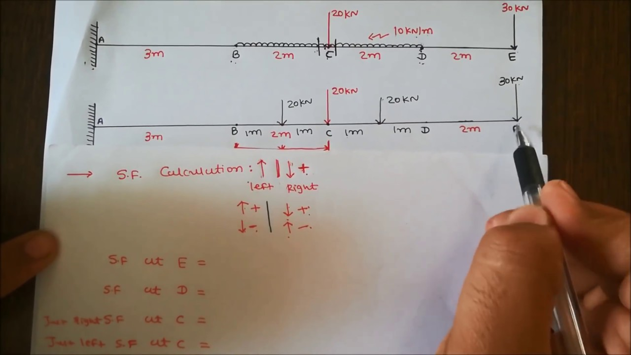 Shear Force And Bending Moment Diagram For Cantilever Beam Diagrams
