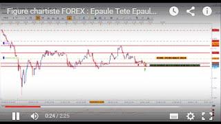 Figure chartiste FOREX : Epaule Tete Epaule ou ETE