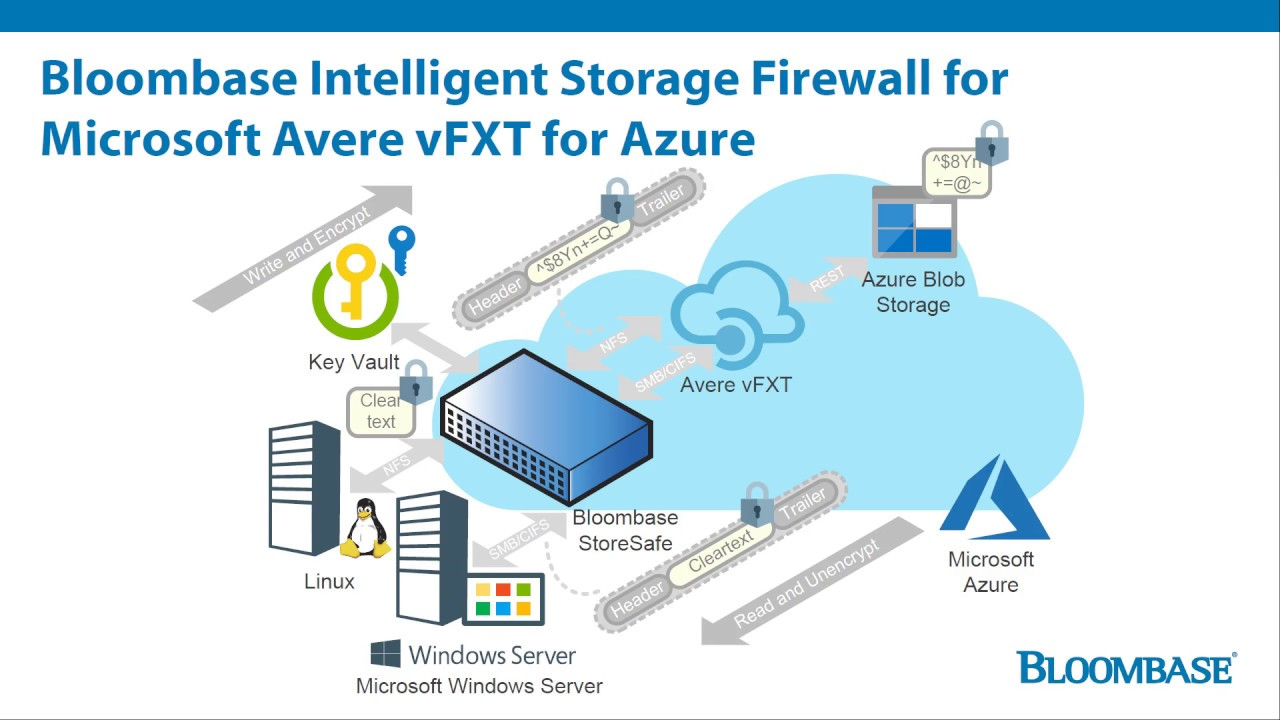 Bloombase Intelligent Storage Firewall for Avere vFXT on Microsoft Azure  for SMB/CIFS Protection