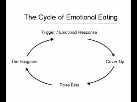 Cycle of Emotional Eating