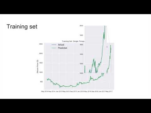 Predicting Bitcoin Price With LSTM