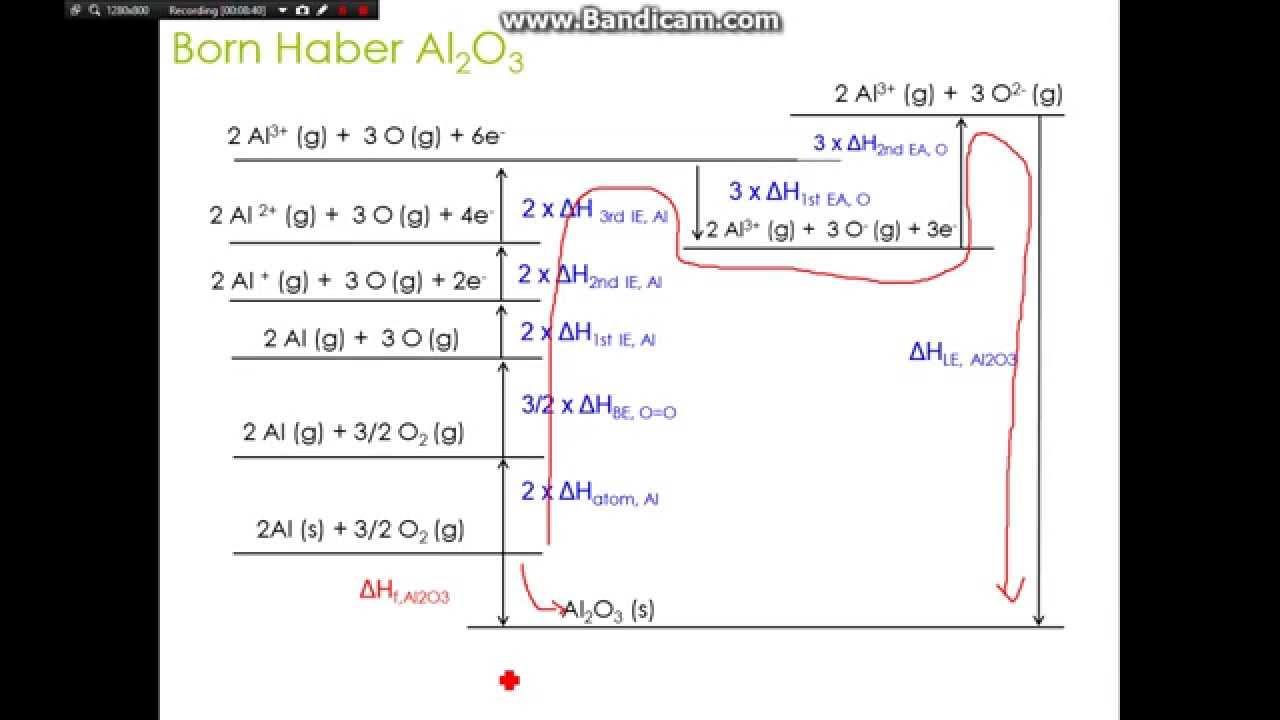 Born Haber Cycle Part 2 : Aluminium Oxide Al2O3 - YouTube