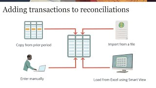 Adding Transactions to Reconciliations in Reconciliation Compliance video thumbnail