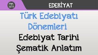 Türk Edebiyatı Dönemleri - Edebiyat Tarihi Şematik Anlatım