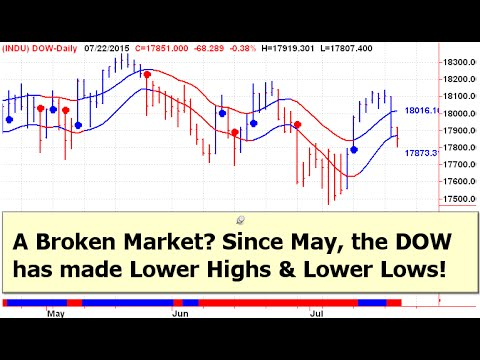 Technical Analysis for 03/18/2016 – Another Pivot Zone Breaks Today ...