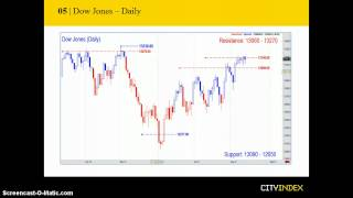 Technical Analysis: August 14th Week Ahead Report