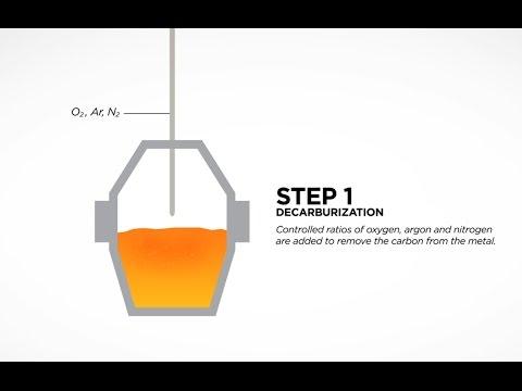 Argon Oxygen Decarburization Furnace Steel Slag (AOD)