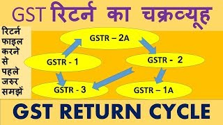 GST RETURN CYCLE, GSTR 1, GSTR 2, GSTR 3, GST RETURN PROCESS AND SYSTEM