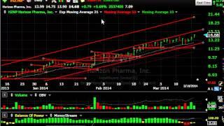 Adep, Gtat, Idra, Unis Stock Charts - Harry Boxer, Thetechtrader.com