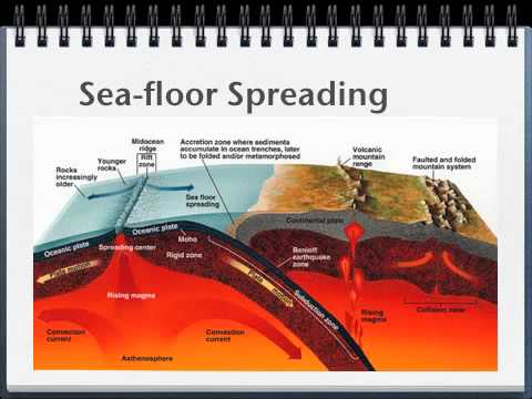 Geo 32 Pangaea Sea Floor Spreading Youtube