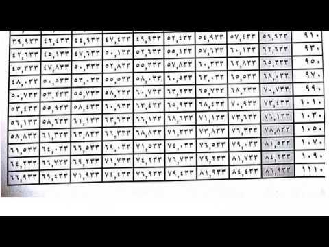 شاهد جدول الاستقطاع الضريبي بالنسبة للموظفين جمهورية العراق 2016 Youtube
