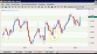 Boris and Kathy Forex Weekly - 8/8/2016 - Commodity Dollars