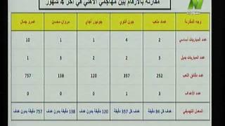 بالأرقام.. عماد متعب أفضل مهاجمي الأهلي في آخر 4 أشهر .. فيديو