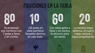 Liga MX: El Poder del Norte Jornada 8