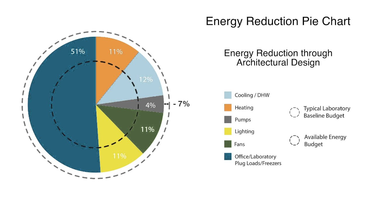 J craig venter institute net zero energy laboratory energy pie j craig venter institute net zero energy laboratory energy pie chart explanation nvjuhfo Choice Image