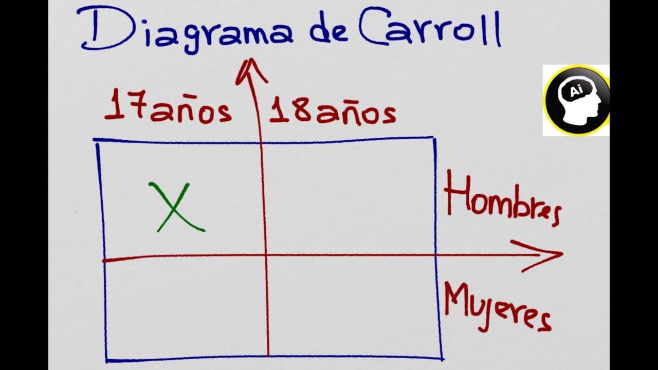 Como Resolver Problemas De Conjuntos Usando El Diagrama De Carroll