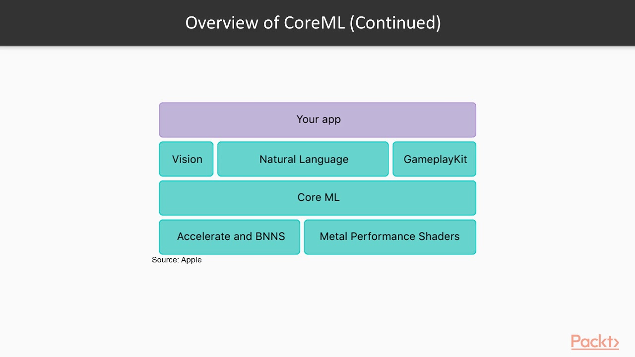 Hands-On TensorFlow for Smart Application Development: Introduction to  CoreML | packtpub com