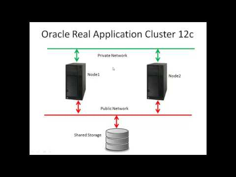 Oracle Real Application Cluster (RAC) 12c Installation part 1: Pre-installation tasks