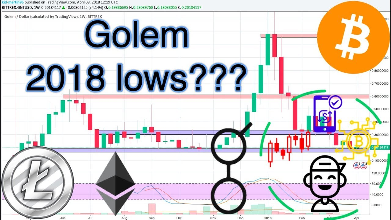Golem Gnt Usd Technical Ysis