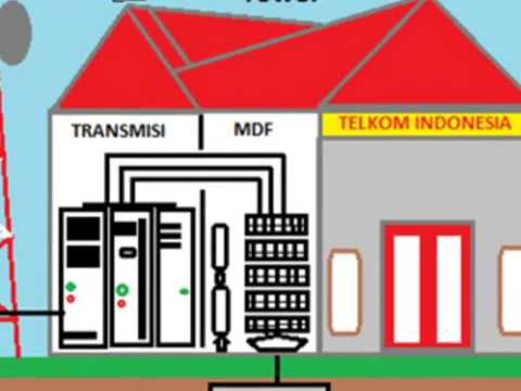 Sistem Telekomunikasi PT. Telkom Indonesia (U/PKR Jeri Kurnia Putra/SMKN 1 PKL KERINCI)