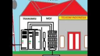 Tutorial Cara Kerja Jaringan Telkom | Video Tips Wajah Pas ...